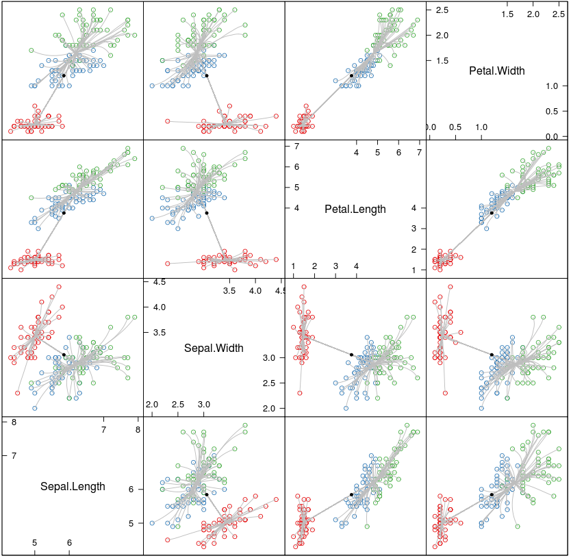 scatter plot matrix of the l2 clusterpath on the iris data