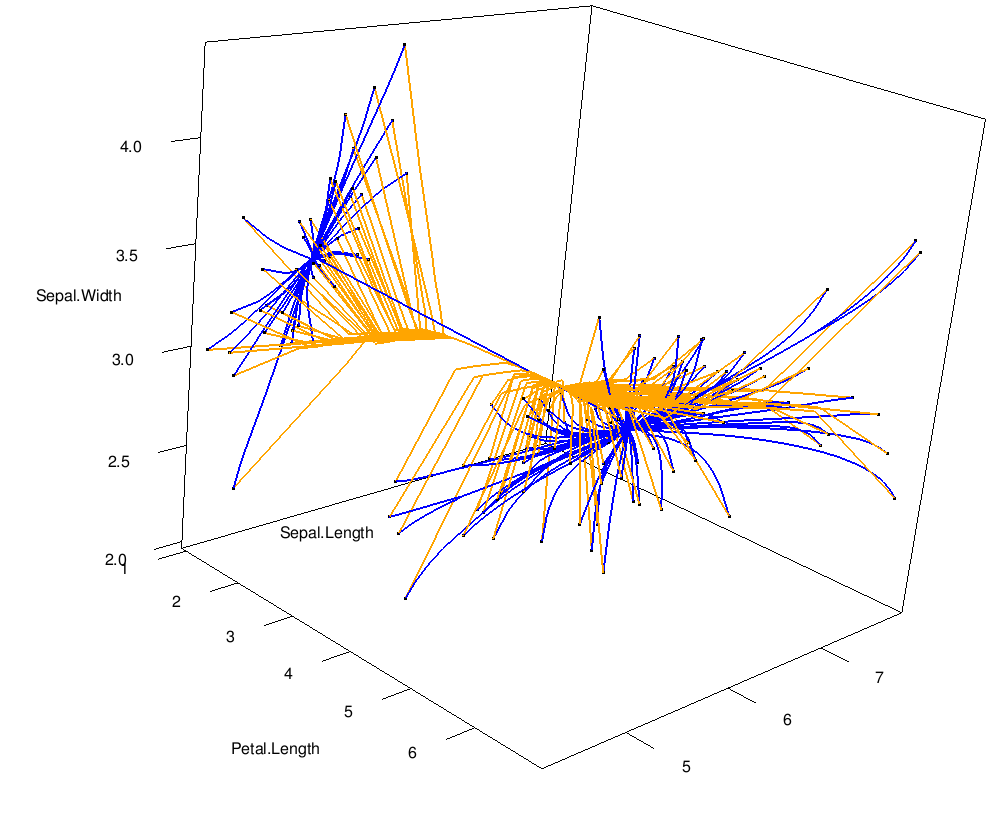 3d clusterpath of iris data